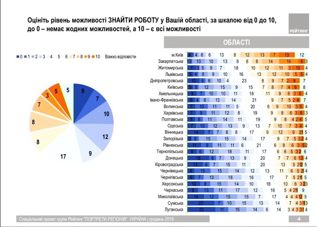слайд 2. можливість працевлштування
